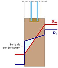 Schéma condensation interne dans les châssis en bois.
