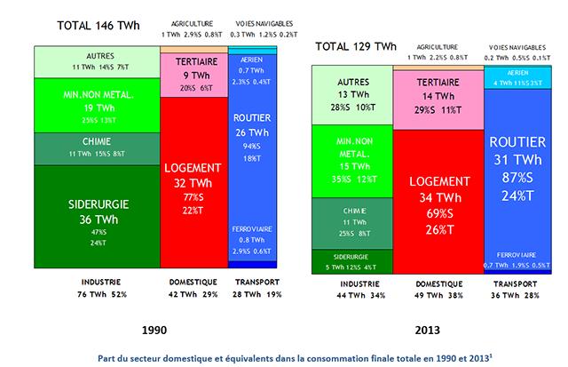 Part du secteur domestique et équivalents dans la consommation finale totale en 1990 et 2013.