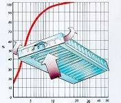 Illustration séparateur de graisses à effet cyclonique.