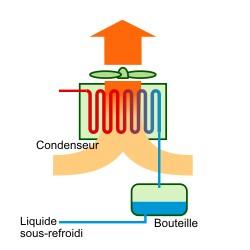 Schéma fonctionnement d'un condenseur à air.