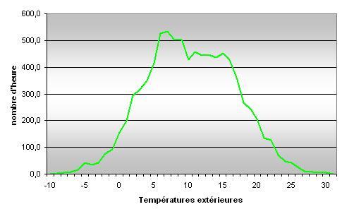 graffique sur la régulation de la pression de condensation flottante.