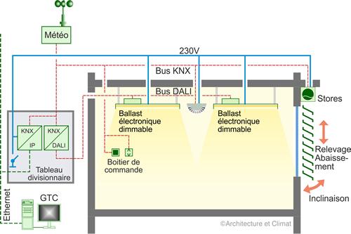 Schéma gestion globale de l'éclairage, du HVAC et de la thermique du bâtiment