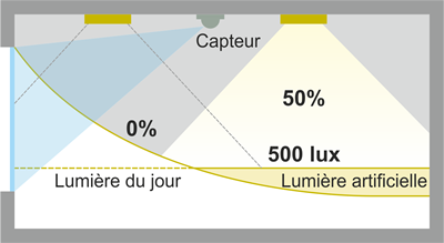 Schéma mesure de la luminance de la fenêtre.