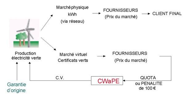 Schéma principe des certificats verts.