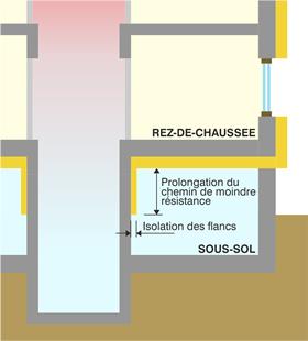 Schéma isolation du pied de gaine d'ascenseur.
