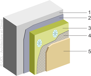 Principe du mur isolé par l'extérieur.