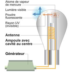 Schéma principe lampe à induction.
