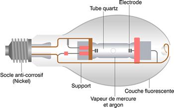 Schéma principe lampe au mercure haute pression.