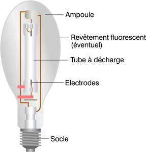 Schéma principe de fonctionnement lampes à décharge.