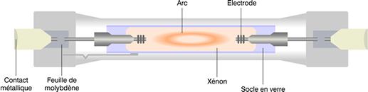 Schéma fonctionnement lampe au sodium haute pression.