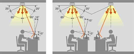 Schéma sur angle d'élévation de luminaires.