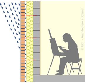 Schéma principe du mur creux.