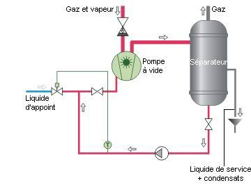 Schéma circuit semi-fermé ou semi-ouvert.