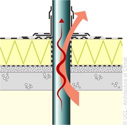 Schéma pénétrations verticales
