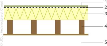 Illustration de l'isolant au-dessus du plancher léger.