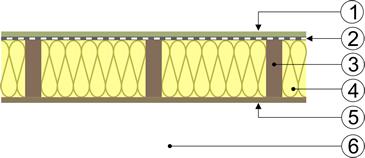Illustration de l'isolant à l'intérieur de la structure du plancher léger
