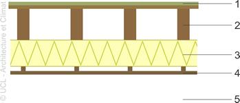 Illustration de l'isolant sous le plancher léger.