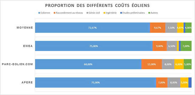 Schéma proportion des différents  coûts éoliens.