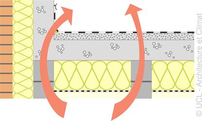 Schéma remontées de structure verticales- 3