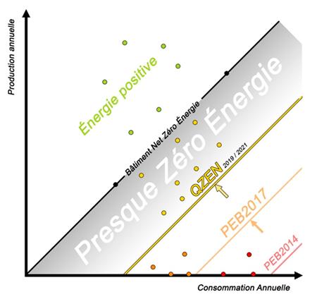 schéma sur l'évolution du Q-ZEN en Wallonie.