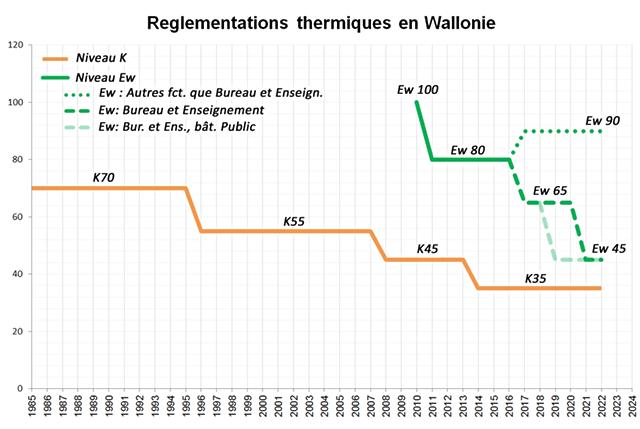 Schéma sur l'évolution de la réglementation thermique en wallonie.