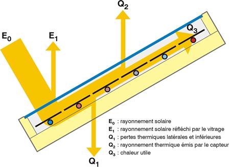 Schéma principe de rendement d'un capteur solaire.