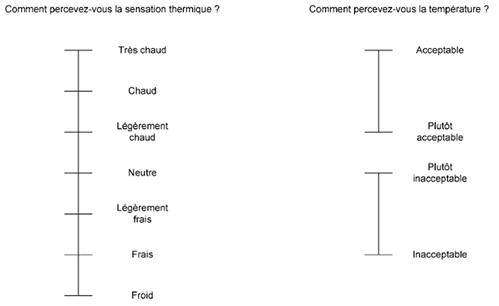 évaluations sous forme de questionnaires.