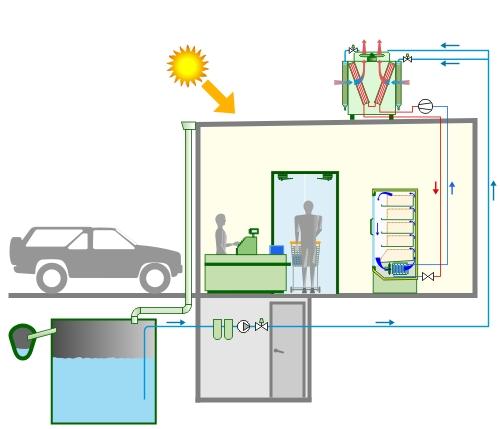 Schéma principe de récupération eau de pluie - 2.