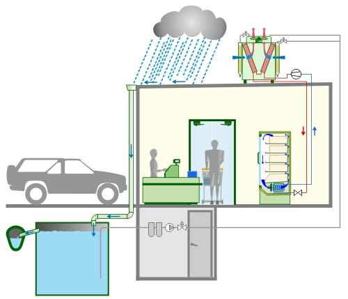 Schéma principe de récupération eau de pluie.