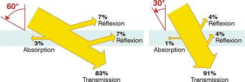 Schéma influence de l'angle d'incidence.