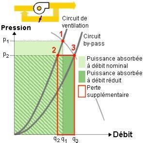 Schéma principe réglage par by-pass.