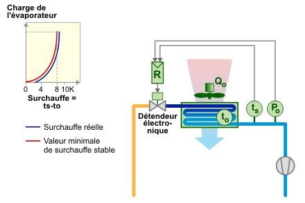 Schéma avantage du détendeur électronique 1.