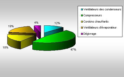 répartition des consommations énergétiques moyennes du froid alimentaire