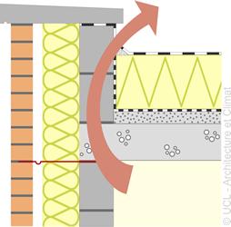Schéma rives des toitures plates