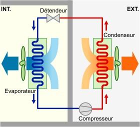 Schéma technique sur le refroidissement direct par air.