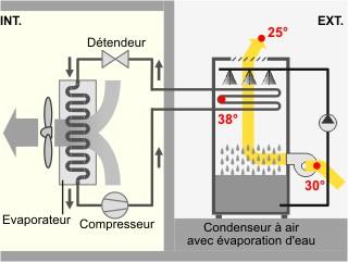 Schéma technique sur le refroidissement indirect par l'air.