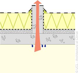 Schéma socles en toiture plate