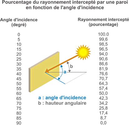 Tableau pourcentage du rayonnement intercepté par une paroi en fonction de l'angle d'incidence.
