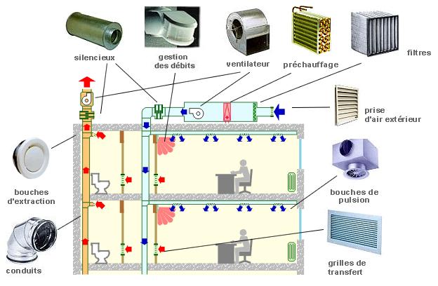 Schéma ventilation double flux - Cas d'un immeuble de bureaux.
