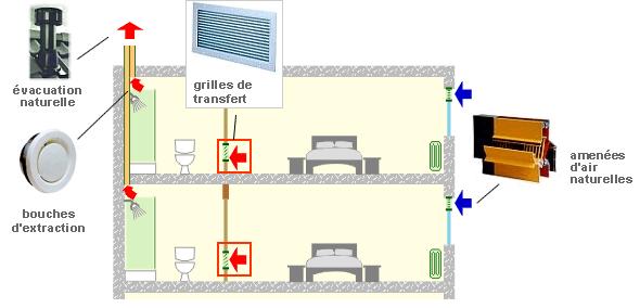 Schéma ventilation naturelle - Cas de l'hébergement.