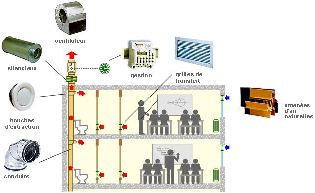 Schéma ventilation simple flux (extraction) - Cas d'une école.