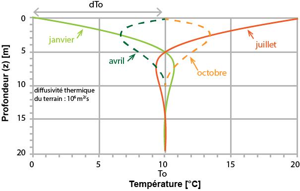 graphe principe géothermie.