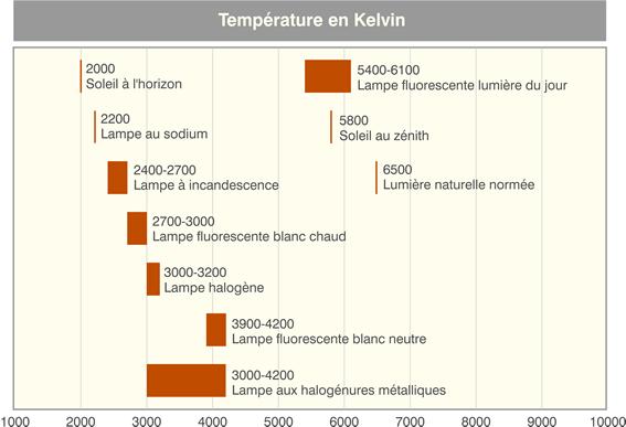 Tableau différentes températures de couleur.