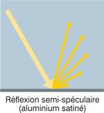 Schéma principe réflecteurs spéculaires, semi-spéculaires.