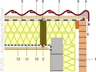Schéma noeuds constructifs - Jonction toiture-pignon.