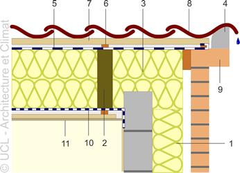 Schéma étanchéité assurée par tuiles ordinaires et tuiles à double bourrelet.