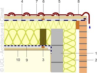 """Schéma toiture """"Sarking"""" - étanchéité à la pluie réalisée par tuiles de rive."""
