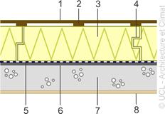 isolation au-dessus du plancher lourd