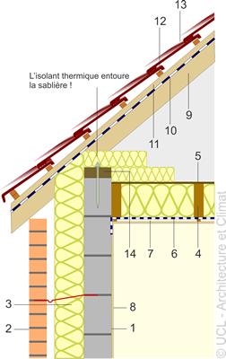 Schéma raccord mur-toiture-plancher- 01.