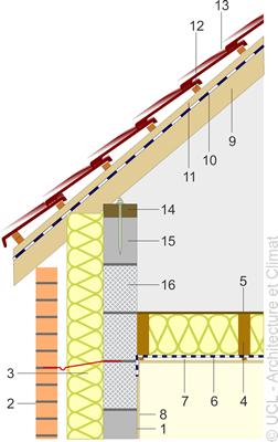 Schéma raccord mur-toiture-plancher- 02.